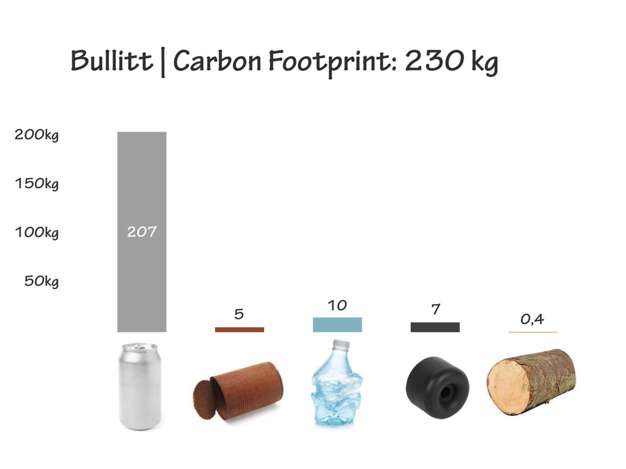 carbon bullitt.png