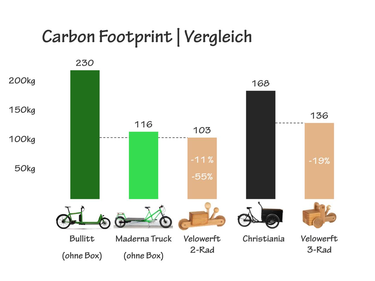 carbon footprint vergleich.png